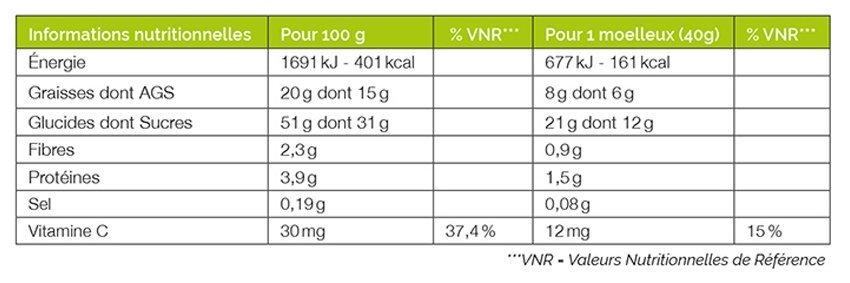 Valeurs nutritionnelles Moelleux